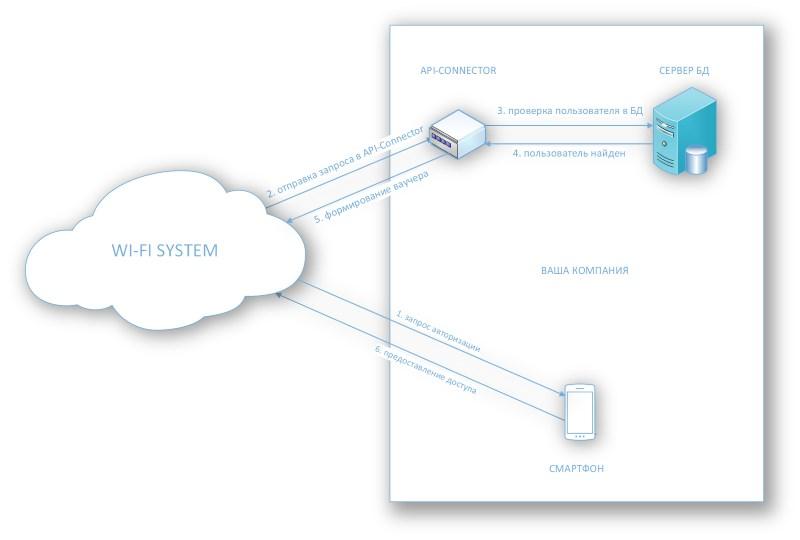 Схема интеграции Wi-Fi System с вашей базой данных