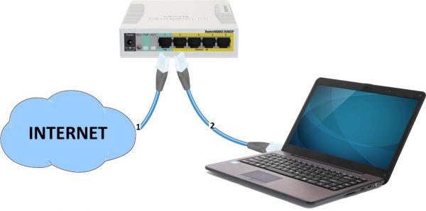 Схема подключения Микротика к интернету и компьютеру